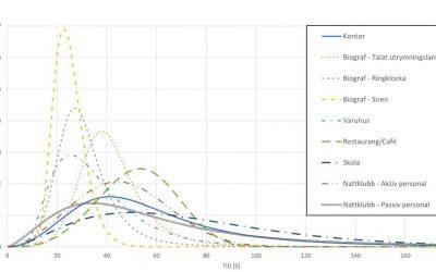 Artikel i Fire Technology om förberedelsetidens variation